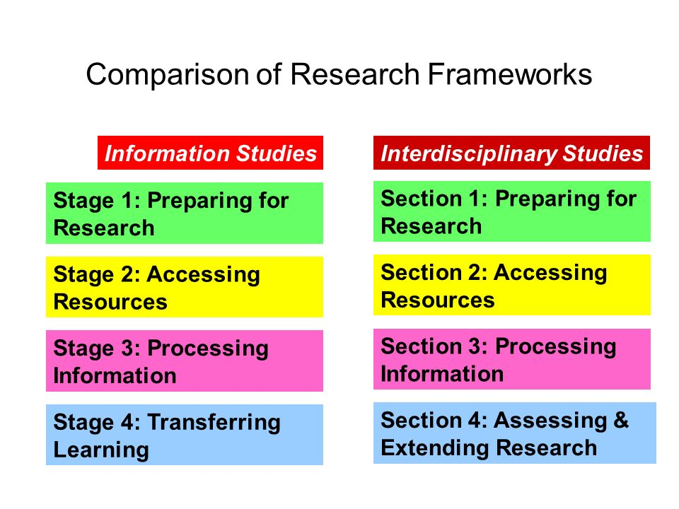 Comparison of Research Frameworks Stage 1: Preparing for Research Section 1: Preparing for Research Stage 2: Accessing Resources Section 2: Accessing Resources Stage 3: Processing Information Section 3: Processing Information Stage 4: Transferring Learning Section 4: Assessing & Extending Research Information StudiesInterdisciplinary Studies