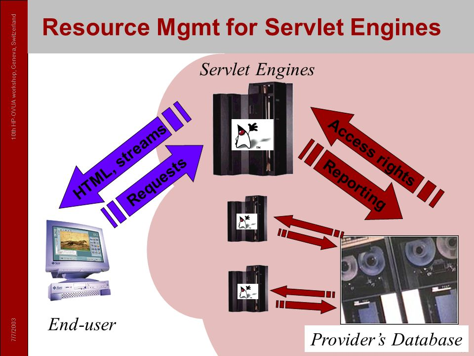 7/7/ th HP-OVUA workshop, Geneva, Switzerland 14 Resource Mgmt for Servlet Engines Reporting Requests HTML, streams Access rights Servlet Engines Providers Database End-user Resource Mgmt for Servlet Engines