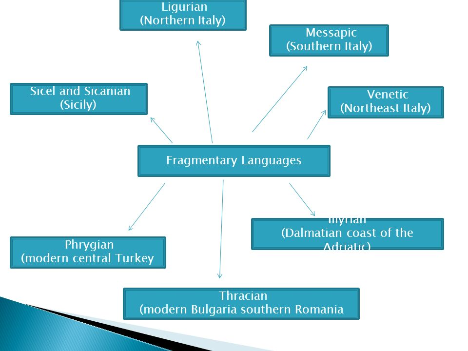 Fragmentary Languages Messapic (Southern Italy) Venetic (Northeast Italy) Sicel and Sicanian (Sicily) Ligurian (Northern Italy) Thracian (modern Bulgaria southern Romania Phrygian (modern central Turkey Illyrian (Dalmatian coast of the Adriatic)