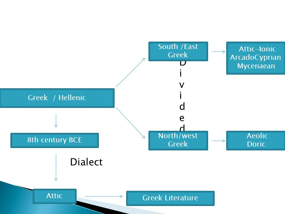 D i v i d e d Dialect Greek / Hellenic 8th century BCE Attic Greek Literature South /East Greek Attic-Ionic ArcadoCyprian Mycenaean Aeolic Doric North/west Greek