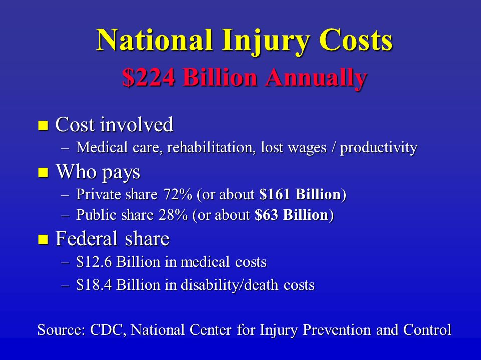 National Injury Costs $224 Billion Annually Cost involved Cost involved –Medical care, rehabilitation, lost wages / productivity Who pays Who pays –Private share 72% (or about $161 Billion) –Public share 28% (or about $63 Billion) Federal share Federal share –$12.6 Billion in medical costs –$18.4 Billion in disability/death costs Source: CDC, National Center for Injury Prevention and Control