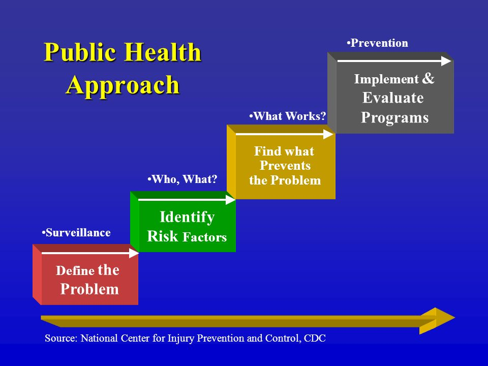 Public Health Approach Define the Problem Surveillance Identify Risk Factors Who, What.