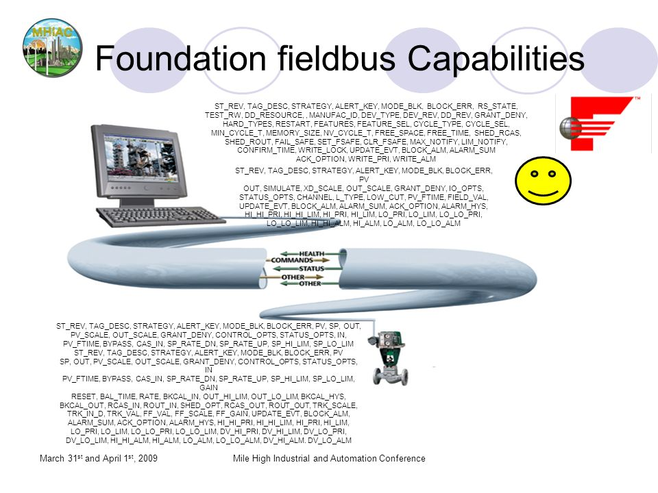 Foundation fieldbus Capabilities March 31 st and April 1 st, 2009Mile High Industrial and Automation Conference ST_REV, TAG_DESC, STRATEGY, ALERT_KEY, MODE_BLK, BLOCK_ERR, RS_STATE, TEST_RW, DD_RESOURCE,, MANUFAC_ID, DEV_TYPE, DEV_REV, DD_REV, GRANT_DENY, HARD_TYPES, RESTART, FEATURES, FEATURE_SEL, CYCLE_TYPE, CYCLE_SEL, MIN_CYCLE_T, MEMORY_SIZE, NV_CYCLE_T, FREE_SPACE, FREE_TIME, SHED_RCAS, SHED_ROUT, FAIL_SAFE, SET_FSAFE, CLR_FSAFE, MAX_NOTIFY, LIM_NOTIFY, CONFIRM_TIME, WRITE_LOCK, UPDATE_EVT, BLOCK_ALM, ALARM_SUM ACK_OPTION, WRITE_PRI, WRITE_ALM ST_REV, TAG_DESC, STRATEGY, ALERT_KEY, MODE_BLK, BLOCK_ERR, PV OUT, SIMULATE, XD_SCALE, OUT_SCALE, GRANT_DENY, IO_OPTS, STATUS_OPTS, CHANNEL, L_TYPE, LOW_CUT, PV_FTIME, FIELD_VAL, UPDATE_EVT, BLOCK_ALM, ALARM_SUM, ACK_OPTION, ALARM_HYS, HI_HI_PRI, HI_HI_LIM, HI_PRI, HI_LIM, LO_PRI, LO_LIM, LO_LO_PRI, LO_LO_LIM, HI_HI_ALM, HI_ALM, LO_ALM, LO_LO_ALM ST_REV, TAG_DESC, STRATEGY, ALERT_KEY, MODE_BLK, BLOCK_ERR, PV, SP, OUT, PV_SCALE, OUT_SCALE, GRANT_DENY, CONTROL_OPTS, STATUS_OPTS, IN, PV_FTIME, BYPASS, CAS_IN, SP_RATE_DN, SP_RATE_UP, SP_HI_LIM, SP_LO_LIM ST_REV, TAG_DESC, STRATEGY, ALERT_KEY, MODE_BLK, BLOCK_ERR, PV SP, OUT, PV_SCALE, OUT_SCALE, GRANT_DENY, CONTROL_OPTS, STATUS_OPTS, IN PV_FTIME, BYPASS, CAS_IN, SP_RATE_DN, SP_RATE_UP, SP_HI_LIM, SP_LO_LIM, GAIN RESET, BAL_TIME, RATE, BKCAL_IN, OUT_HI_LIM, OUT_LO_LIM, BKCAL_HYS, BKCAL_OUT, RCAS_IN, ROUT_IN, SHED_OPT, RCAS_OUT, ROUT_OUT, TRK_SCALE, TRK_IN_D, TRK_VAL, FF_VAL, FF_SCALE, FF_GAIN, UPDATE_EVT, BLOCK_ALM, ALARM_SUM, ACK_OPTION, ALARM_HYS, HI_HI_PRI, HI_HI_LIM, HI_PRI, HI_LIM, LO_PRI, LO_LIM, LO_LO_PRI, LO_LO_LIM, DV_HI_PRI, DV_HI_LIM, DV_LO_PRI, DV_LO_LIM, HI_HI_ALM, HI_ALM, LO_ALM, LO_LO_ALM, DV_HI_ALM.
