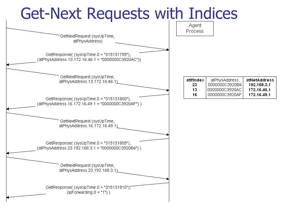 Get-Next Requests with Indices