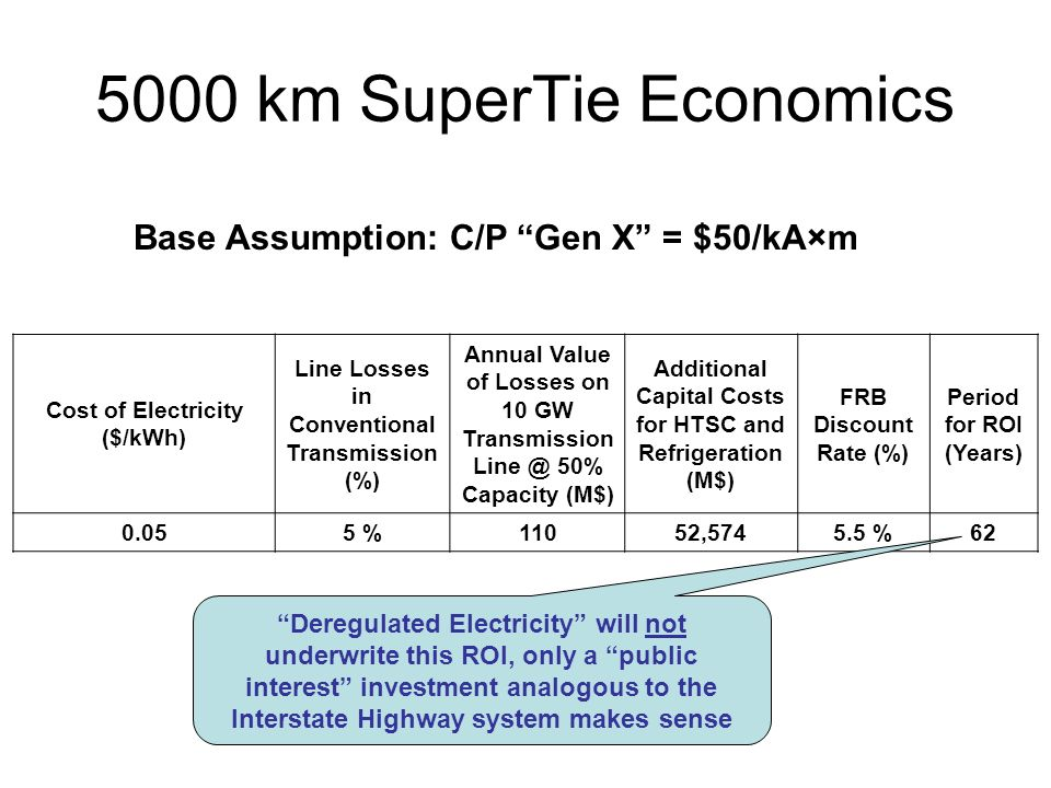 5000 km SuperTie Economics Cost of Electricity ($/kWh) Line Losses in Conventional Transmission (%) Annual Value of Losses on 10 GW Transmission 50% Capacity (M$) Additional Capital Costs for HTSC and Refrigeration (M$) FRB Discount Rate (%) Period for ROI (Years) %11052, %62 Base Assumption: C/P Gen X = $50/kA×m Deregulated Electricity will not underwrite this ROI, only a public interest investment analogous to the Interstate Highway system makes sense