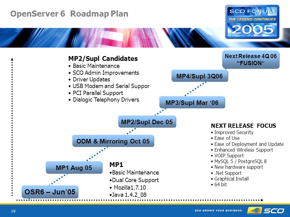 19 OpenServer 6 Roadmap Plan MP1 Basic Maintenance Dual Core Support Mozilla Java 1.4.2_08 NEXT RELEASE FOCUS Improved Security Ease of Use Ease of Deployment and Update Enhanced Wireless Support VOIP Support MySQL 5 / PostgreSQL 8 New hardware support.Net Support Graphical Install 64 bit MP2/Supl Candidates Basic Maintenance SCO Admin Improvements Driver Updates USB Modem and Serial Suppor PCI Parallel Support Dialogic Telephony Drivers OSR6 – Jun05 MP1 Aug 05 MP2/Supl Dec 05 MP3/Supl Mar 06 MP4/Supl 3Q06 Next Release 4Q 06 FUSION ODM & Mirroring Oct 05