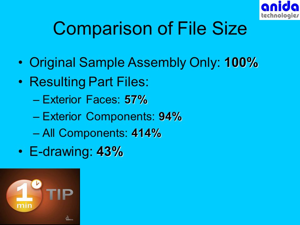 Comparison of File Size 100%Original Sample Assembly Only: 100% Resulting Part Files: 57% –Exterior Faces: 57% 94% –Exterior Components: 94% 414% –All Components: 414% 43%E-drawing: 43%