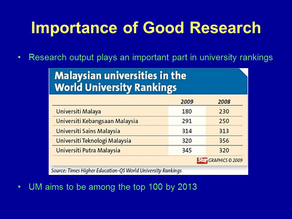 Importance of Good Research Research output plays an important part in university rankings UM aims to be among the top 100 by 2013
