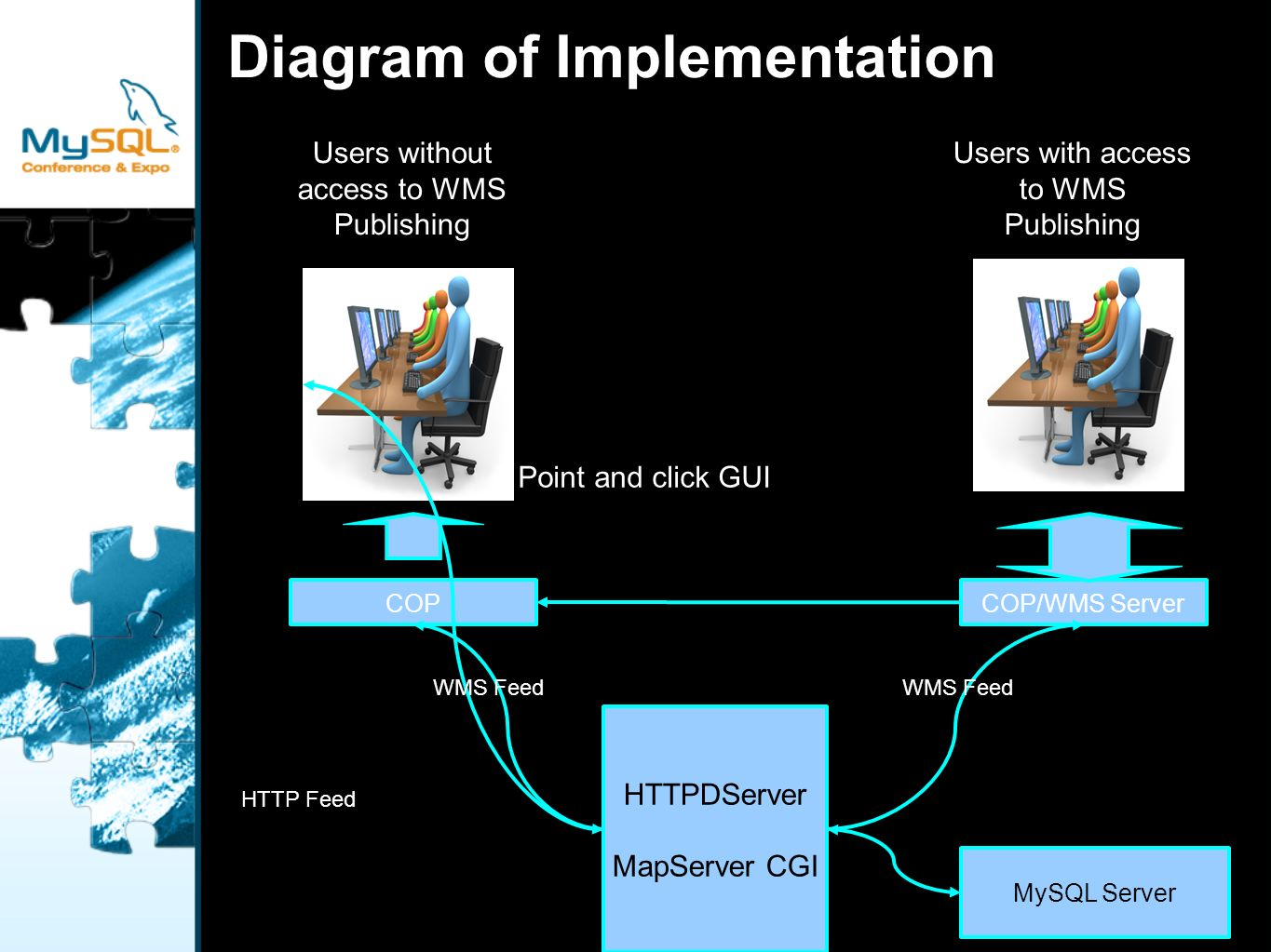 Diagram of Implementation HTTPDServer MapServer CGI Users with access to WMS Publishing Users without access to WMS Publishing COPCOP/WMS Server WMS Feed HTTP Feed MySQL Server Point and click GUI