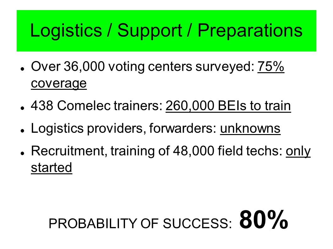 Logistics / Support / Preparations Over 36,000 voting centers surveyed: 75% coverage 438 Comelec trainers: 260,000 BEIs to train Logistics providers, forwarders: unknowns Recruitment, training of 48,000 field techs: only started PROBABILITY OF SUCCESS: 80%