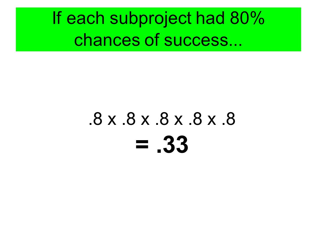 If each subproject had 80% chances of success....8 x.8 x.8 x.8 x.8 =.33