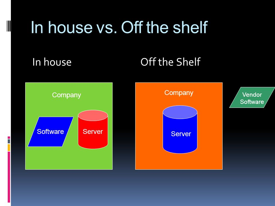 In house vs. Off the shelf In houseOff the Shelf SoftwareServer Company Vendor Software Server