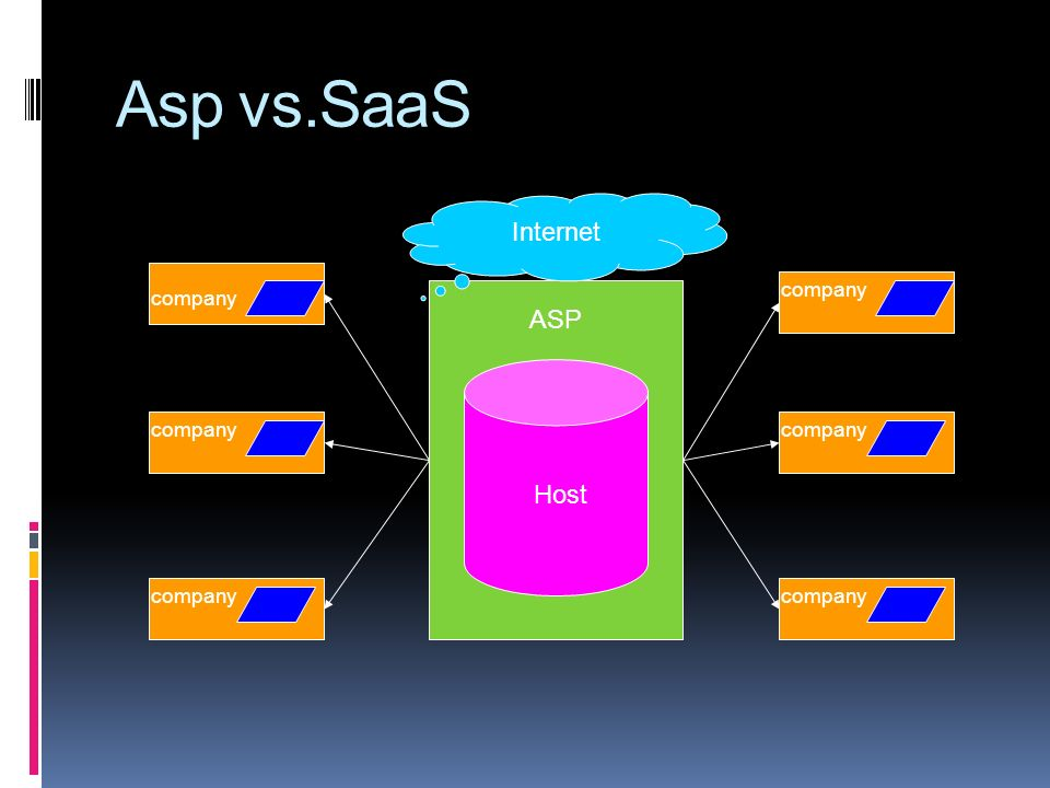 Asp vs.SaaS ASP Host company Internet