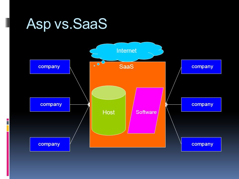 Asp vs.SaaS SaaS Host Software company Internet