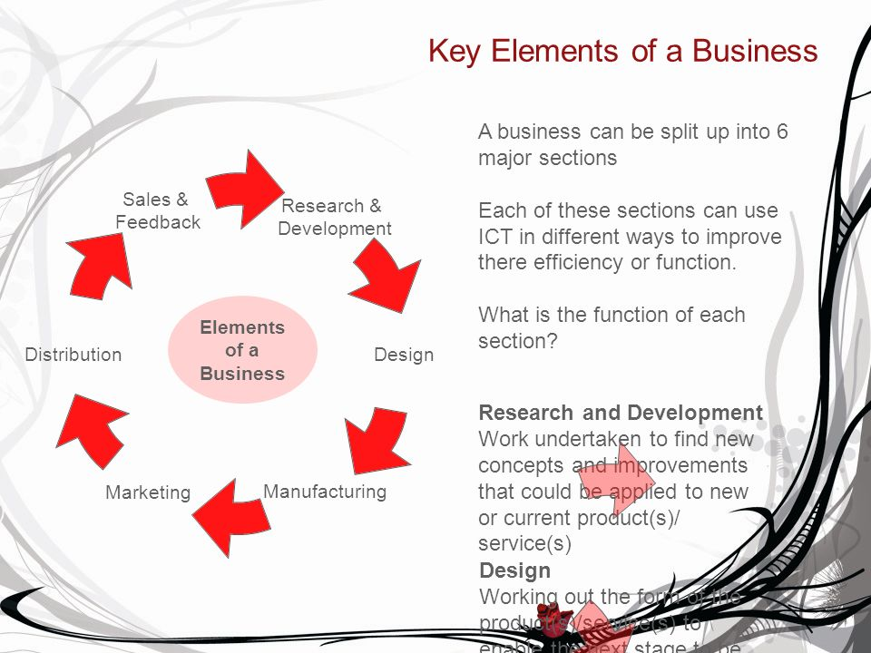 Key Elements of a Business Research & Development Design ManufacturingMarketing Distribution Sales & Feedback A business can be split up into 6 major sections Each of these sections can use ICT in different ways to improve there efficiency or function.
