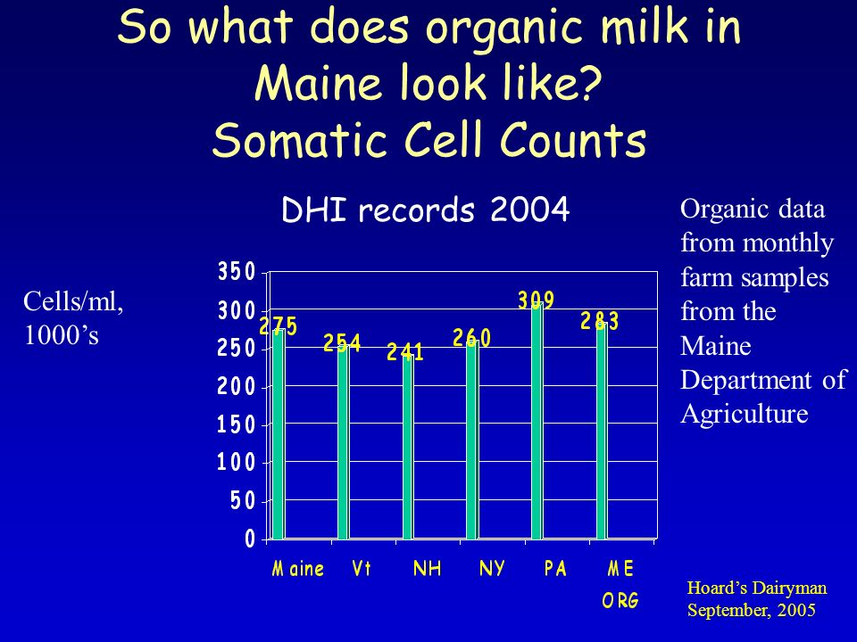 So what does organic milk in Maine look like.