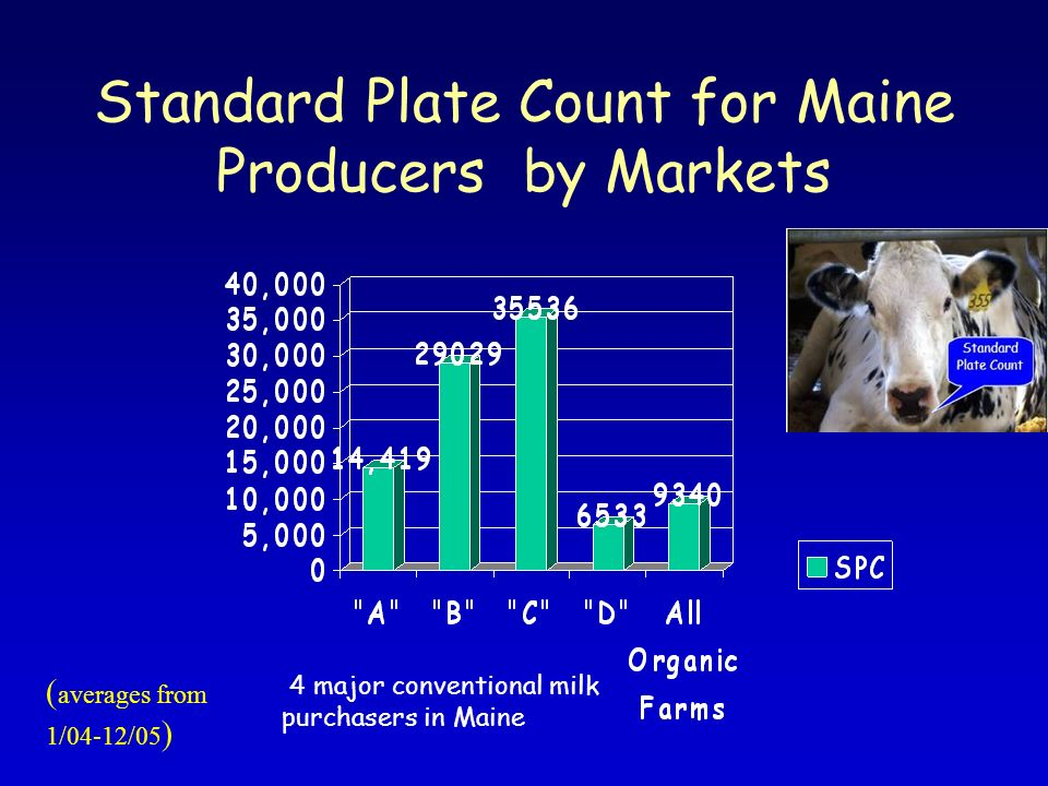 Standard Plate Count for Maine Producers by Markets ( averages from 1/04-12/05 ) 4 major conventional milk purchasers in Maine