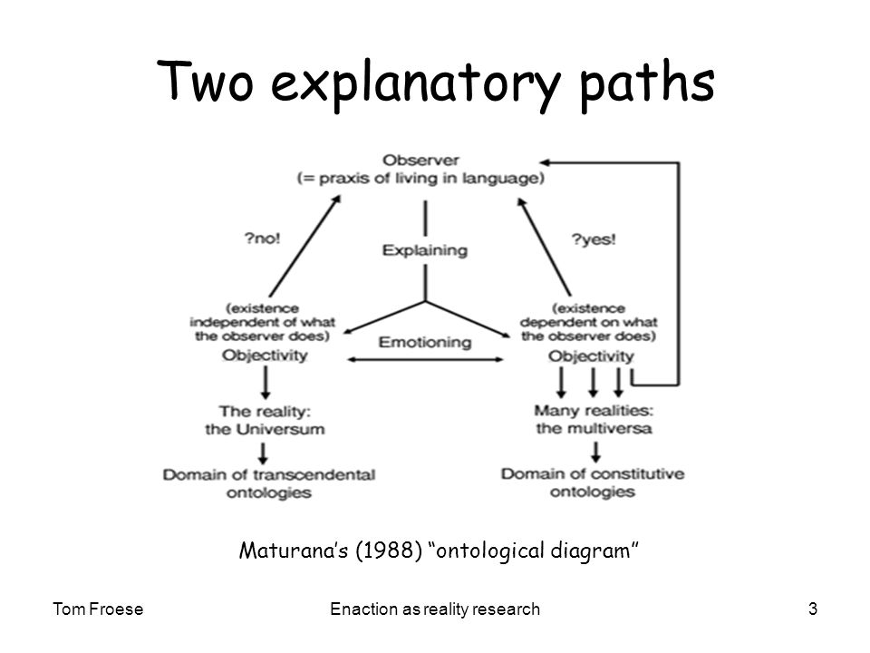 Tom FroeseEnaction as reality research3 Two explanatory paths Maturanas (1988) ontological diagram