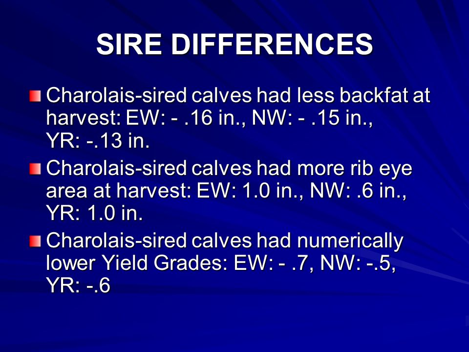 SIRE DIFFERENCES Charolais-sired calves had less backfat at harvest: EW: -.16 in., NW: -.15 in., YR: -.13 in.