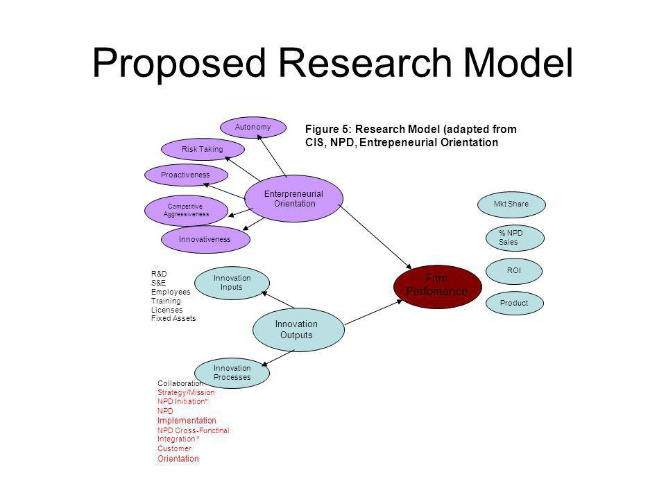 Proposed Research Model Autonomy Enterpreneurial Orientation Innovation Outputs Firm Perfomance Risk Taking Proactiveness Competitive Aggressiveness Innovativeness Innovation Inputs Innovation Processes Mkt Share ROI % NPD Sales Figure 5: Research Model (adapted from CIS, NPD, Entrepeneurial Orientation Product R&D S&E Employees Training Licenses Fixed Assets Collaboration Strategy/Mission NPD Initiation* NPD Implementation NPD Cross-Functinal Integration * Customer Orientation