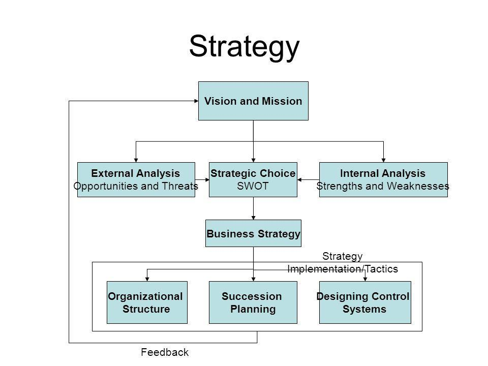 Strategy Vision and Mission External Analysis Opportunities and Threats Internal Analysis Strengths and Weaknesses Strategic Choice SWOT Organizational Structure Designing Control Systems Business Strategy Strategy Implementation/Tactics Feedback Succession Planning