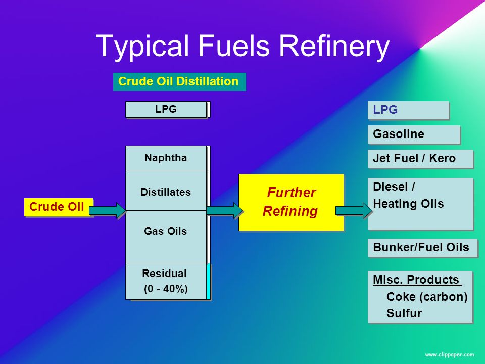 Typical Fuels Refinery Naphthas Distillates Gas Oils Residual (0 - 40%) Residual (0 - 40%) PLPG Crude Oil Crude Oil Distillation Naphtha Distillates Gas Oils Residual (0 - 40%) LPG Crude Oil Crude Oil Distillation LPG Jet Fuel / Kero Gasoline Diesel / Heating Oils Diesel / Heating Oils Bunker/Fuel Oils Misc.