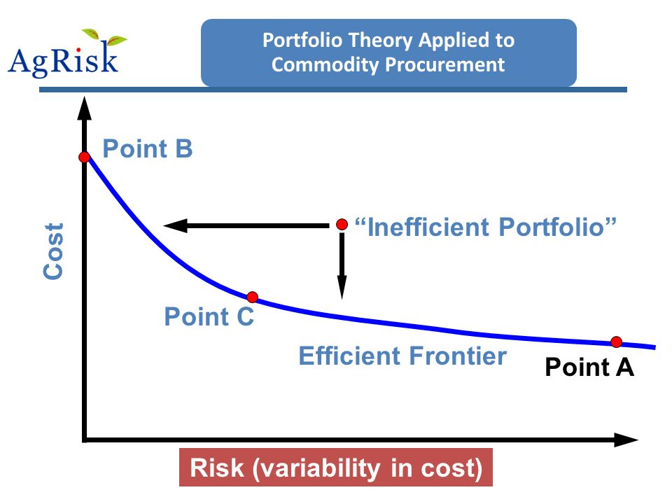 Portfolio Theory Applied to Commodity Procurement Risk (variability in cost) Efficient Frontier Inefficient Portfolio Cost Point C Point B Point A