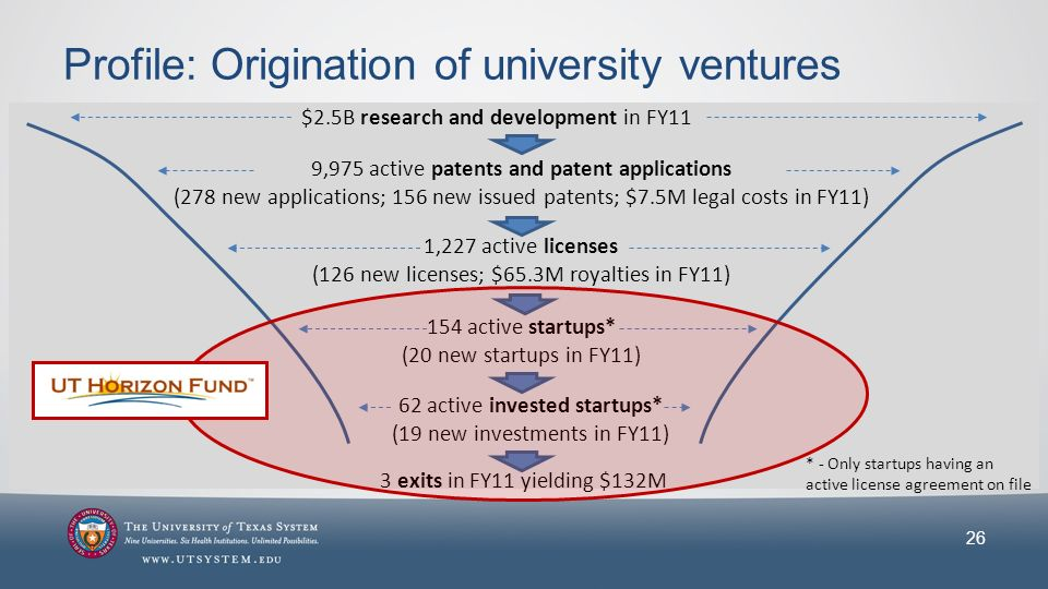 Profile: Origination of university ventures 26 $2.5B research and development in FY11 9,975 active patents and patent applications (278 new applications; 156 new issued patents; $7.5M legal costs in FY11) 154 active startups* (20 new startups in FY11) 1,227 active licenses (126 new licenses; $65.3M royalties in FY11) 62 active invested startups* (19 new investments in FY11) * - Only startups having an active license agreement on file 3 exits in FY11 yielding $132M