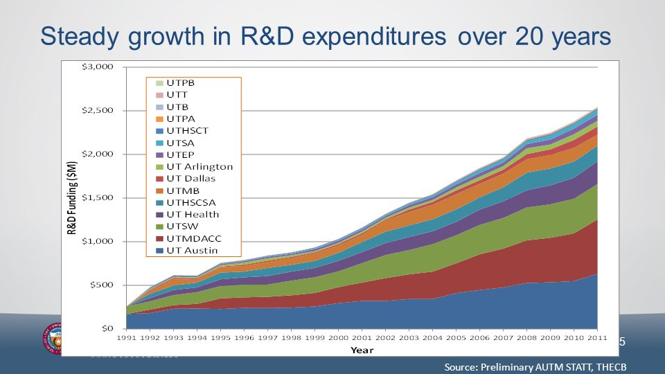 5 Steady growth in R&D expenditures over 20 years
