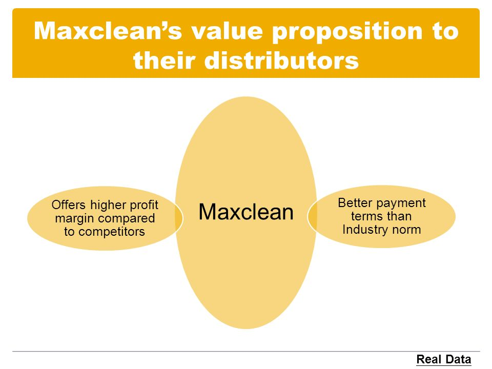 Maxcleans value proposition to their distributors Maxclean Better payment terms than Industry norm Offers higher profit margin compared to competitors Real Data