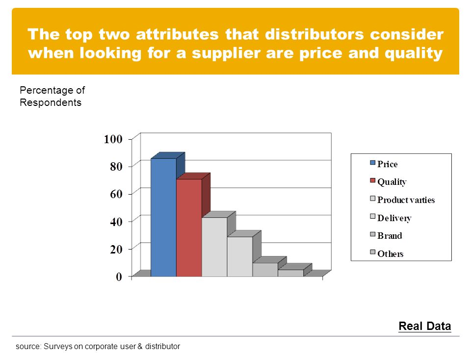 The top two attributes that distributors consider when looking for a supplier are price and quality source: Surveys on corporate user & distributor Real Data Percentage of Respondents
