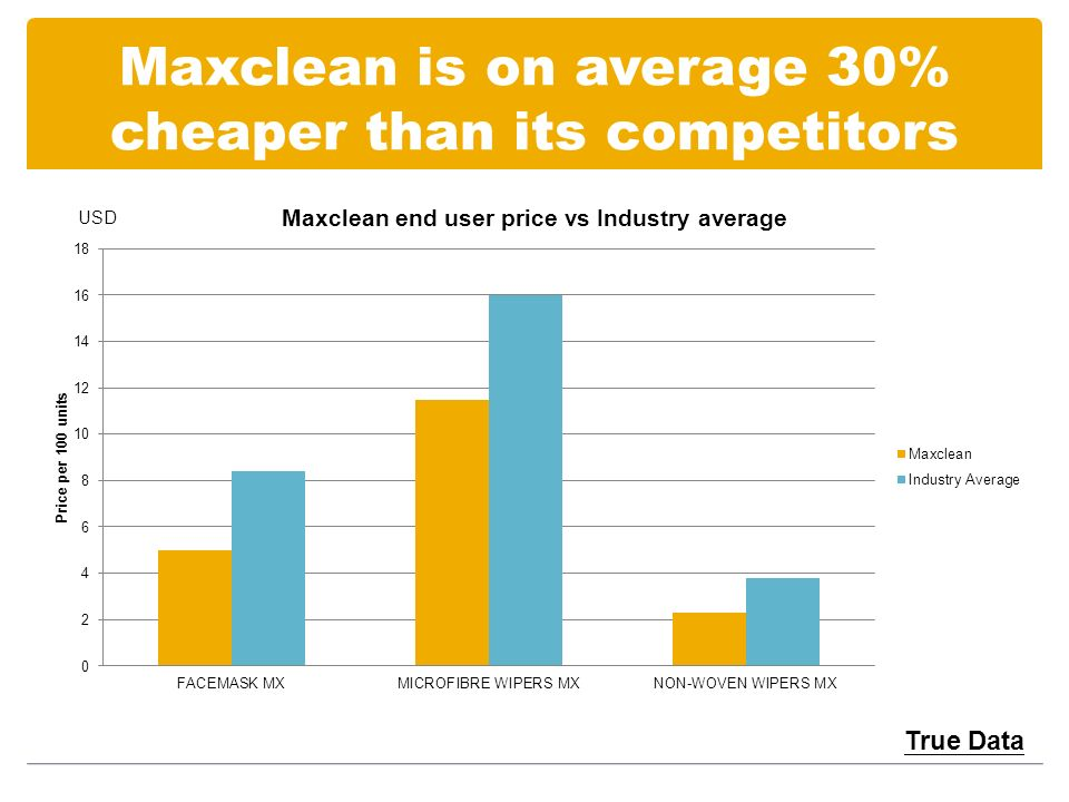 Maxclean is on average 30% cheaper than its competitors True Data USD