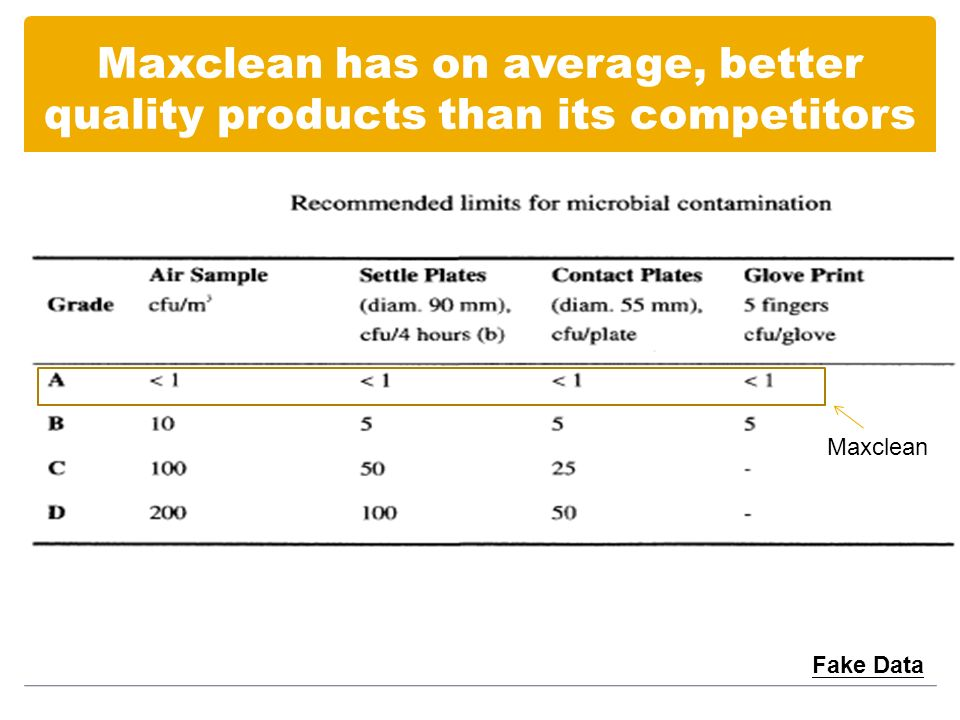Maxclean has on average, better quality products than its competitors Fake Data Maxclean