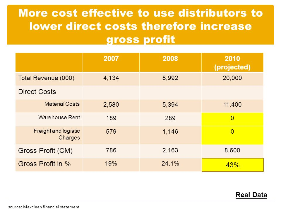 More cost effective to use distributors to lower direct costs therefore increase gross profit source: Maxclean financial statement 200720082010 (projected) Total Revenue (000)4,1348,99220,000 Direct Costs Material Costs 2,5805,39411,400 Warehouse Rent 1892890 Freight and logistic Charges 5791,1460 Gross Profit (CM) 7862,1638,600 Gross Profit in % 19%24.1%39% Real Data 43%