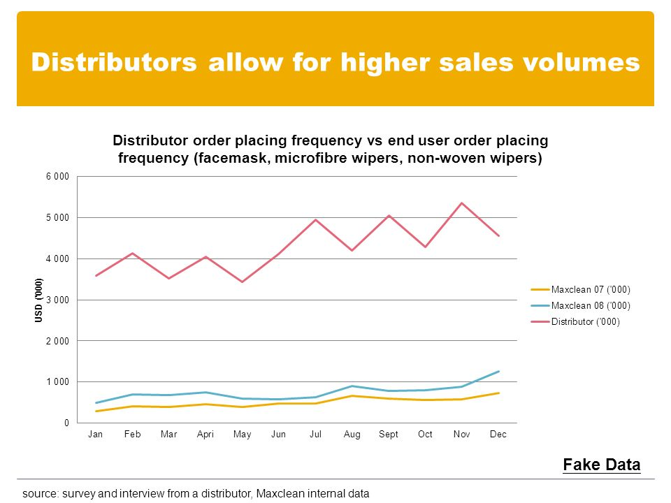 Distributors allow for higher sales volumes Fake Data source: survey and interview from a distributor, Maxclean internal data