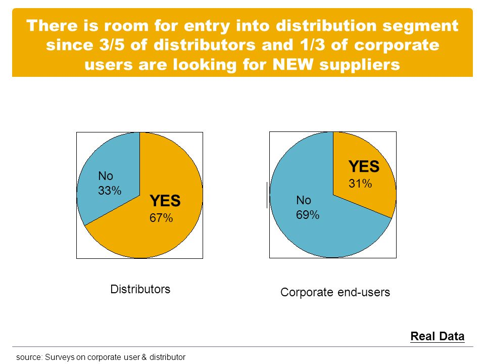 There is room for entry into distribution segment since 3/5 of distributors and 1/3 of corporate users are looking for NEW suppliers source: Surveys on corporate user & distributor Real Data Distributors Corporate end-users YES 67% YES 31% No 69% No 33%