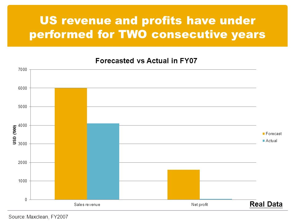 US revenue and profits have under performed for TWO consecutive years Real Data Source: Maxclean, FY2007