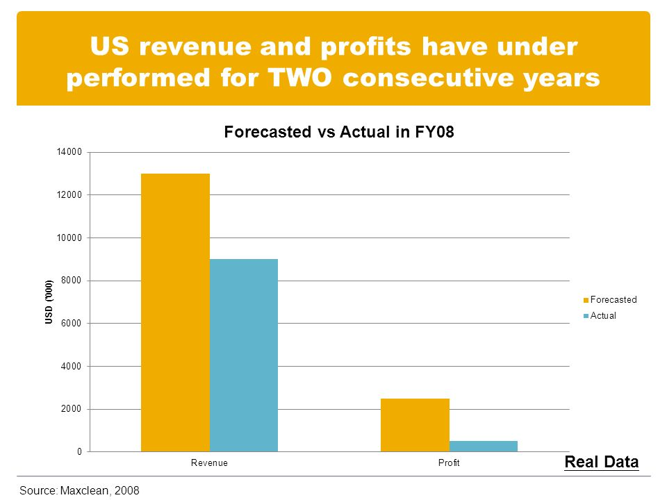 US revenue and profits have under performed for TWO consecutive years Real Data Source: Maxclean, 2008