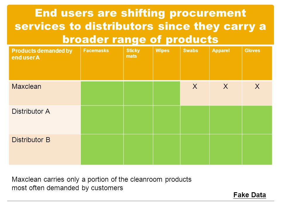 End users are shifting procurement services to distributors since they carry a broader range of products Fake Data Products demanded by end user A FacemasksSticky mats WipesSwabsApparelGloves MaxcleanXXX Distributor A Distributor B Maxclean carries only a portion of the cleanroom products most often demanded by customers