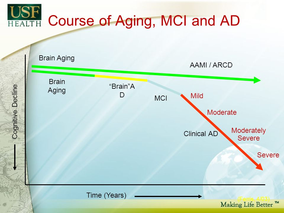 Course of Aging, MCI and AD AAMI / ARCD MCI Clinical AD Time (Years) Cognitive Decline BrainA D Brain Aging Mild Moderate Moderately Severe Severe (Ferris, 4/03) Brain Aging