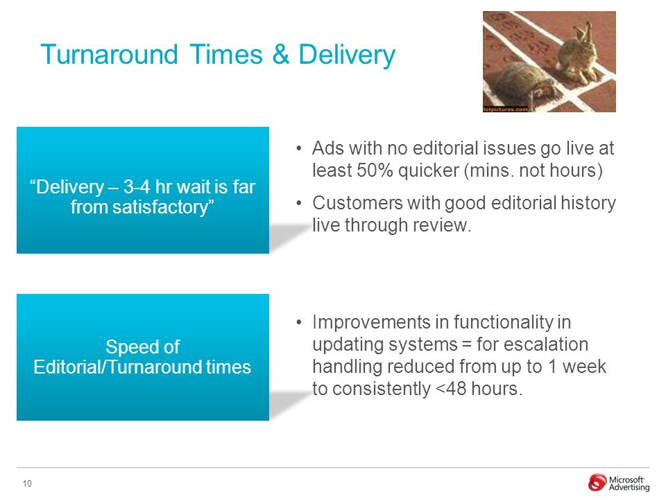 10 Turnaround Times & Delivery Ads with no editorial issues go live at least 50% quicker (mins.