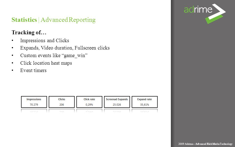 Statistics | Advanced Reporting Tracking of… Impressions and Clicks Expands, Video duration, Fullscreen clicks Custom events like game_win Click location heat maps Event timers 2009 Adrime – Advanced Rich Media Technology