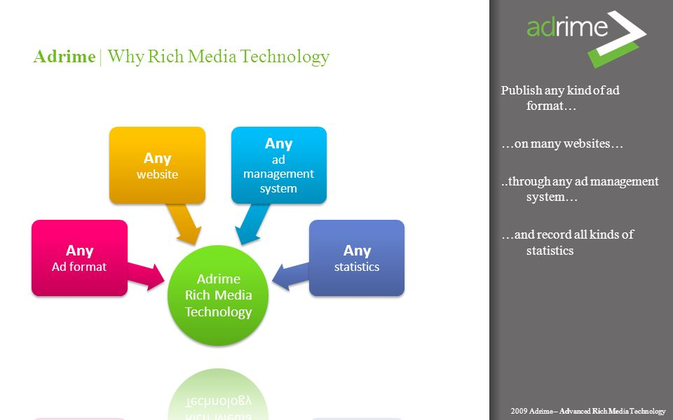 Publish any kind of ad format… …on many websites…..through any ad management system… …and record all kinds of statistics Adrime | Why Rich Media Technology 2009 Adrime – Advanced Rich Media Technology