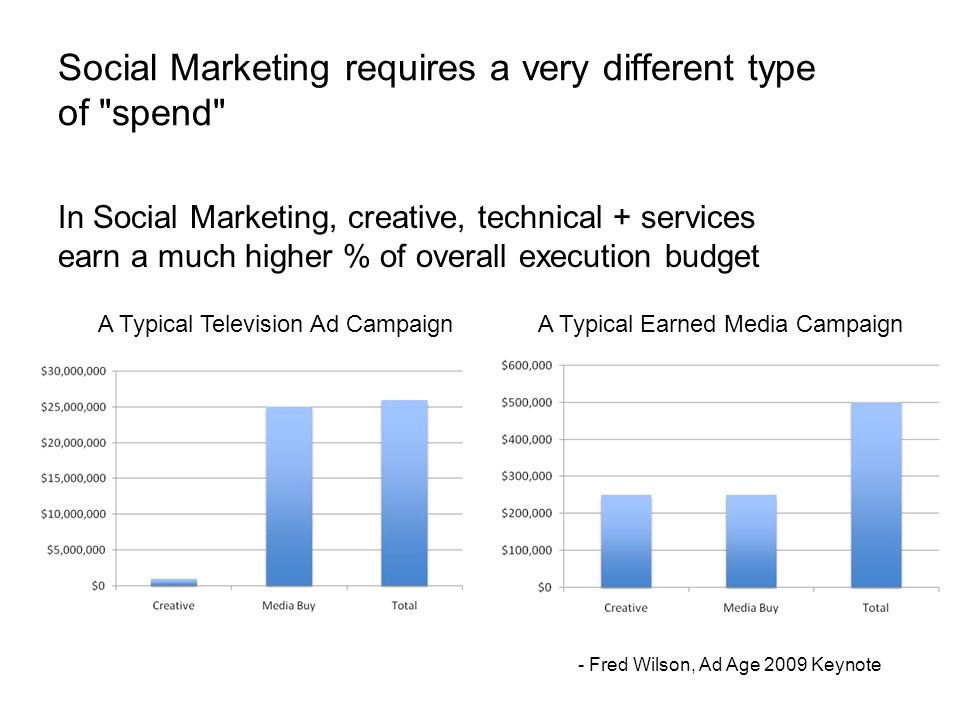 In Social Marketing, creative, technical + services earn a much higher % of overall execution budget Social Marketing requires a very different type of spend A Typical Television Ad CampaignA Typical Earned Media Campaign - Fred Wilson, Ad Age 2009 Keynote