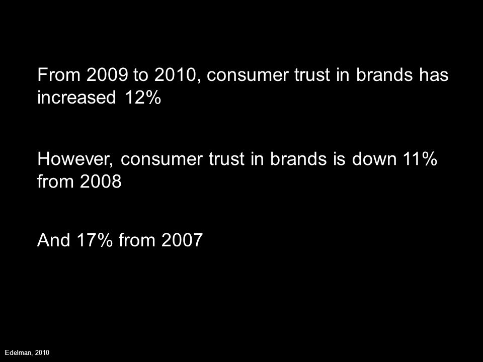 From 2009 to 2010, consumer trust in brands has increased 12% However, consumer trust in brands is down 11% from 2008 And 17% from 2007 Edelman, 2010