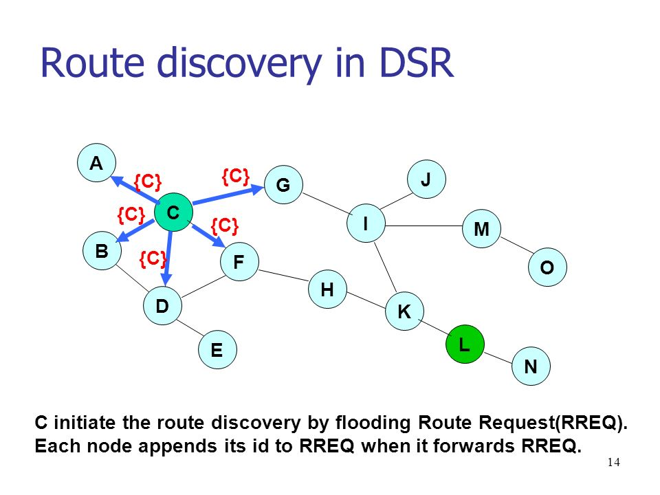 14 Route discovery in DSR D E O M J I G A C F H K L N B {C} C initiate the route discovery by flooding Route Request(RREQ).