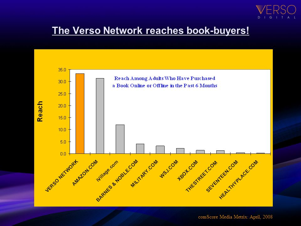 The Verso Network reaches book-buyers! comScore Media Metrix: April, 2008