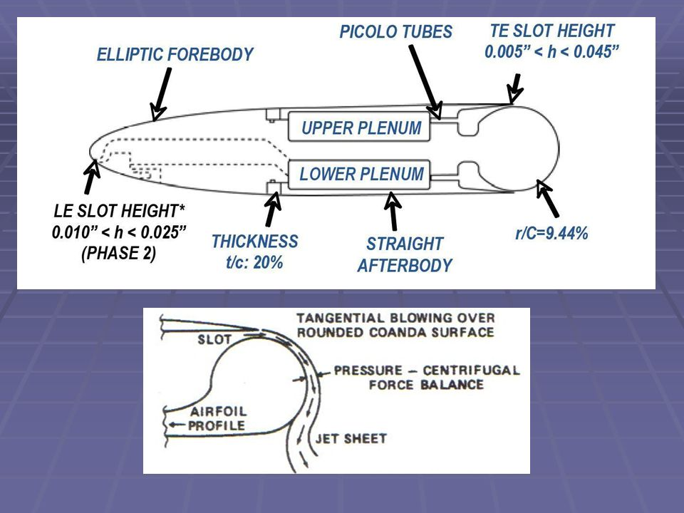 Aerodynamic Characteristics of Airfoils and wings - ppt