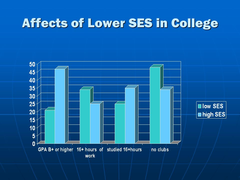 Affects of Lower SES in College