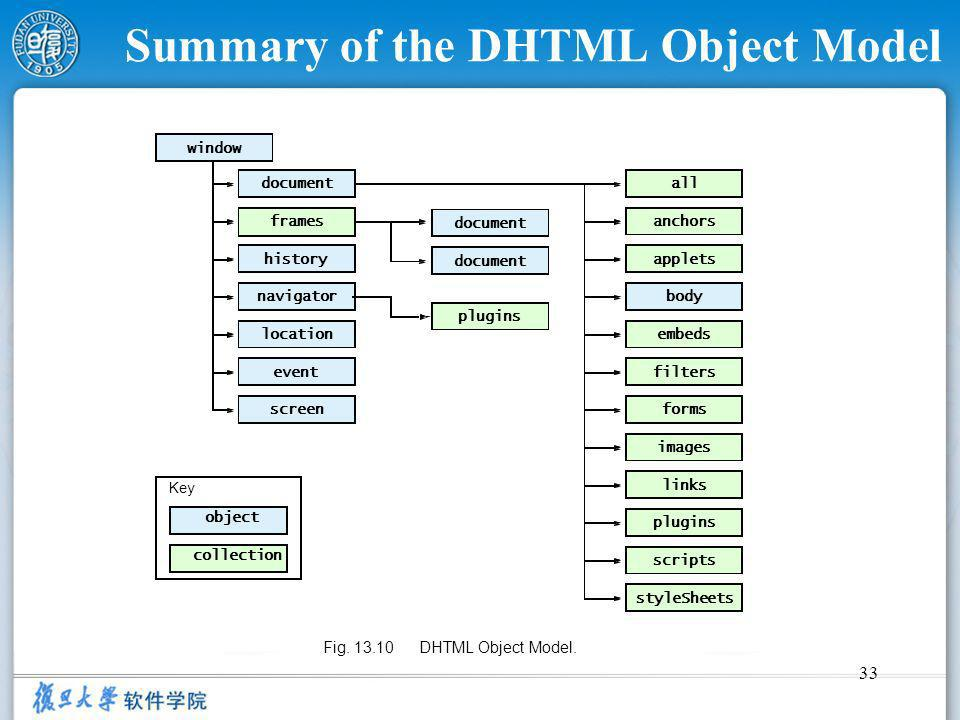 33 Summary of the DHTML Object Model applets all anchors embeds forms filters images links plugins styleSheets scripts frames plugins collection body screen document history navigator location event document object window Key Fig.